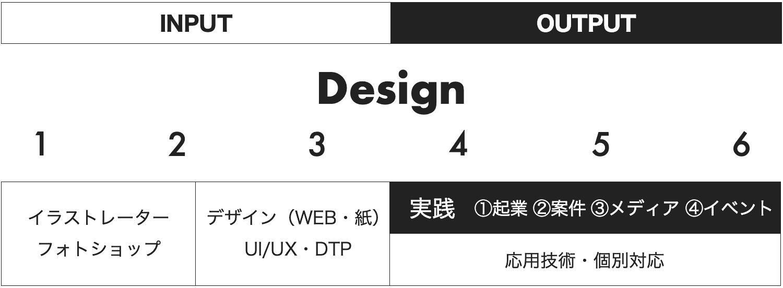 デザイン講座のフロー