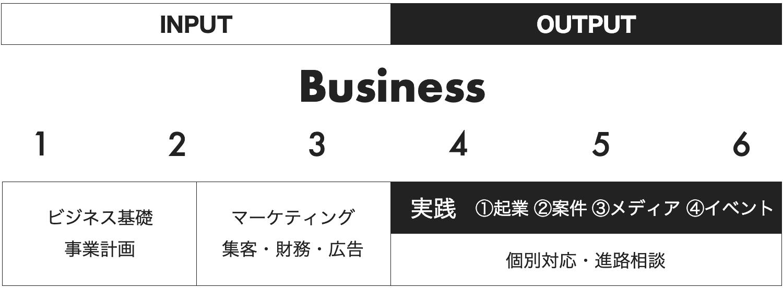ビジネス講座のフロー