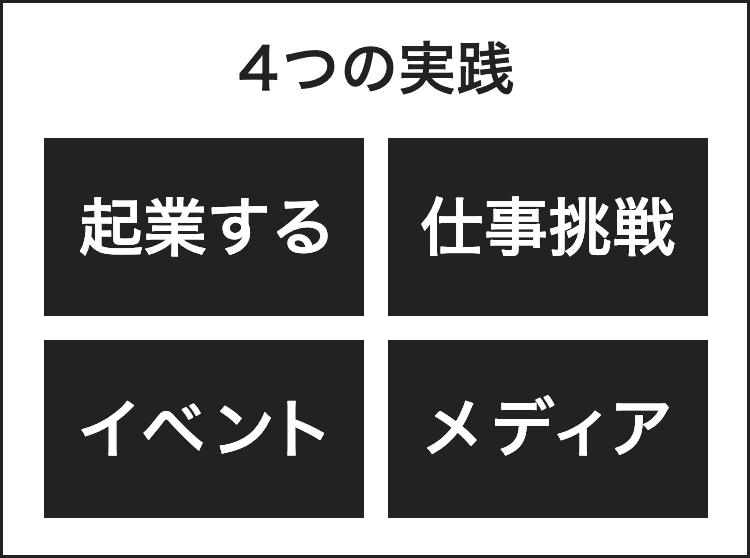 4つのビジネス実践