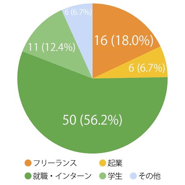 IT留学アクトハウス卒業後のグラフ