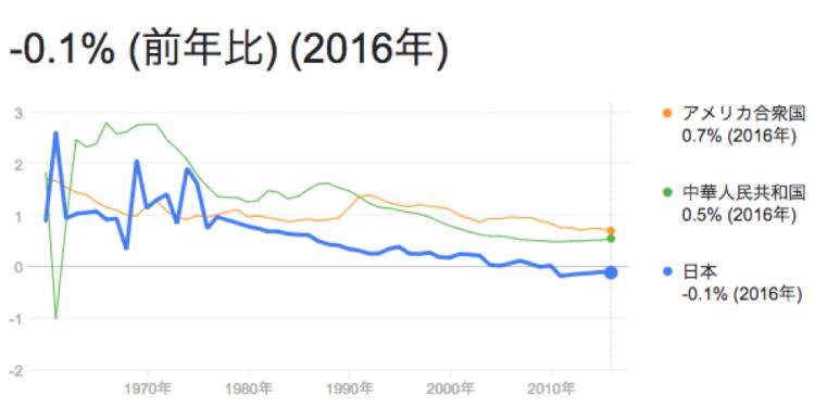 アメリカと日本の経済成長率