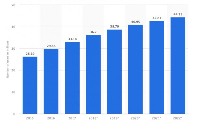 フィリピンのFacebookアカウント普及率