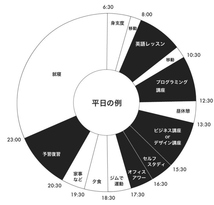 平日のタイムスケジュール例